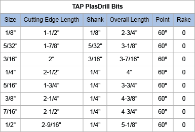 drill bit sizes for tapping holes. second, the distance from hole center to edge of sheet should be at least 1.5 times diameter drilled hole. please see picture for drill bit sizes tapping holes a